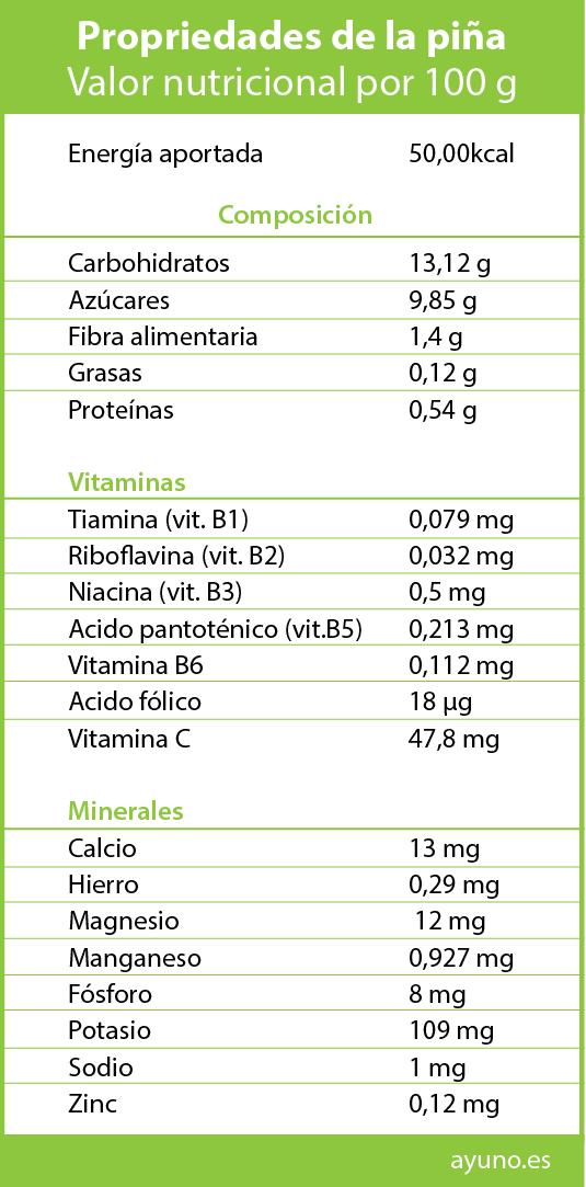 propiedades y beneficios nutricionales de la pera