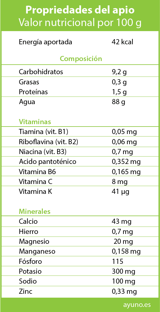 Tabla Valor nutricional del Apio
