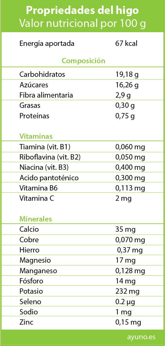 qué propiedades tienen los higos