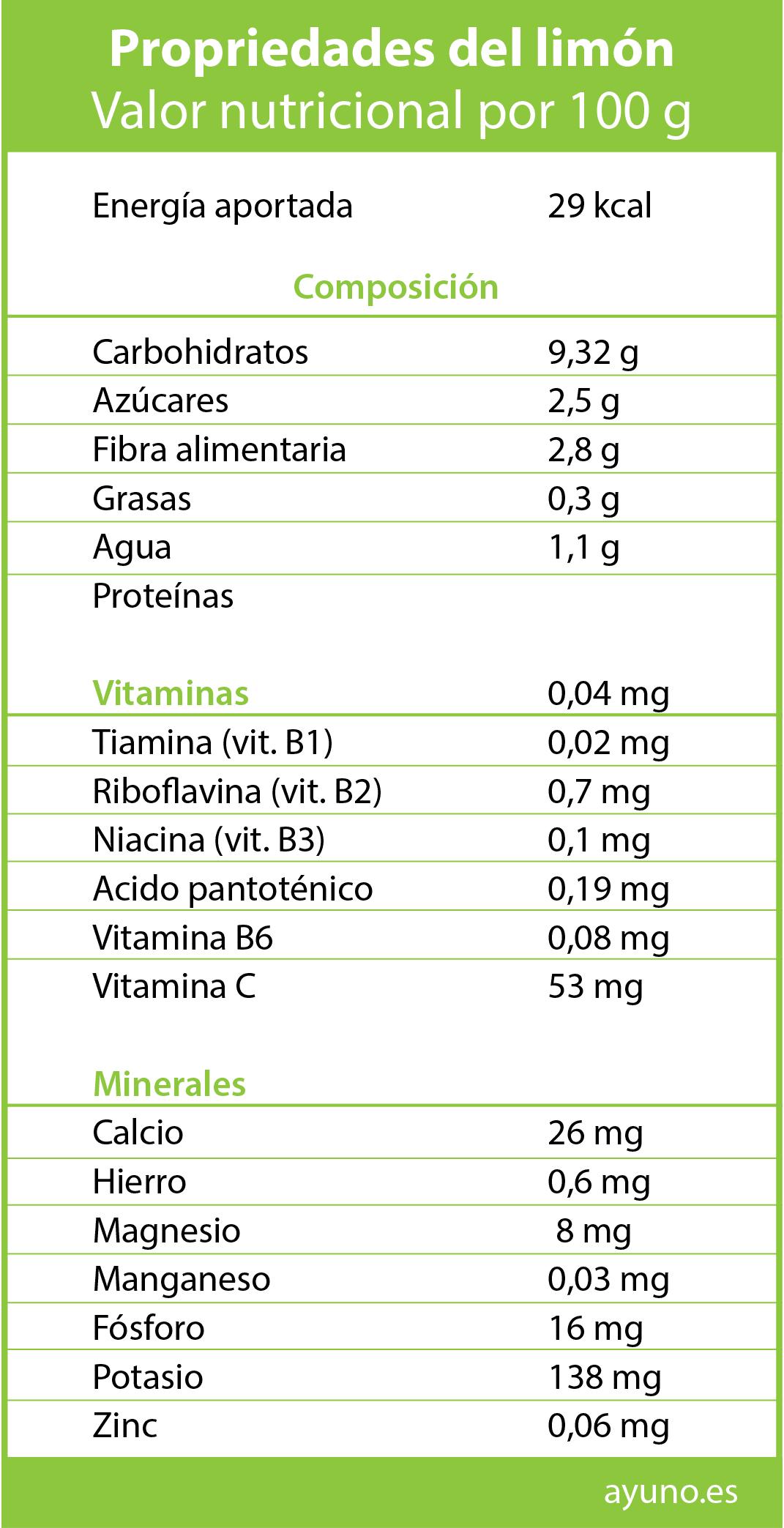 Valor nutricional del limón